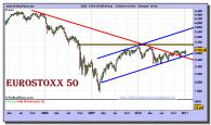 eurostoxx-50-grafico-semanal-14-enero-2011