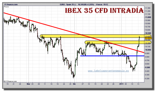 ibex-35-cfd-grafico-intradia-13-enero-2011