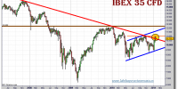 ibex-35-cfd-grafico-semanal-28-enero-2011