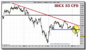 ibex-35-cfd-tiempo-real-grafico-intradiario-07-enero-2011