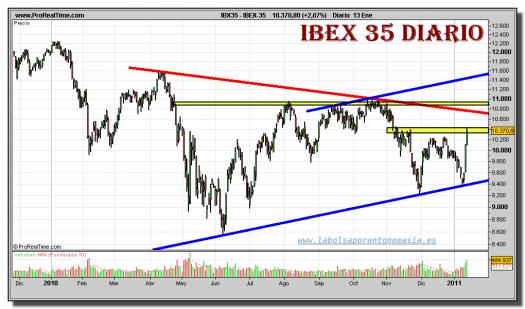 ibex-35-grafico-diario-13-enero-2011
