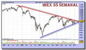 ibex-35-grafico-semanal-13-enero-2011