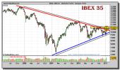 ibex-35-grafico-semanal-21-enero-2011