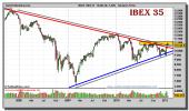 ibex-35-grafico-semanal-25-enero-2011