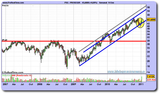 prosegur-grafico-semanal-14-enero-2011