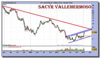 sacyr-vallehermoso-grafico-semanal-19-enero-2011