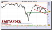 santander-grafico-semanal-07-enero-2011