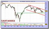 santander-grafico-semanal-12-enero-2011