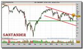 santander-grafico-semanal-25-enero-2011