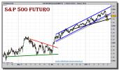 sp-500-futuro-grafico-velas-4-horas-tiempo-real-20-enero-2011