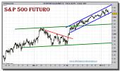 sp-500-futuro-tiempo-real-grafico-intradiario-07-enero-2011