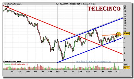 telecinco-grafico-semanal-27-enero-2011
