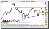 telefonica-grafico-semanal-07-enero-2011