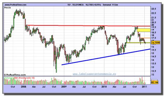 telefonica-grafico-semanal-11-enero-2011