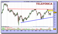 telefonica-grafico-semanal-18-enero-2011