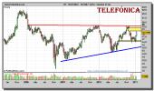 telefonica-grafico-semanal-21-enero-2011
