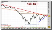 antena3tv-grafico-semanal-23-febrero-2011