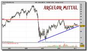 arcelor-mittal-grafico-semanal-23-febrero-2011