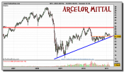 arcelor-mittal-grafico-semanal-24-febrero-2011