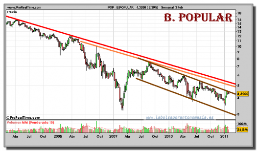 banco-popular-grafico-semanal-03-febrero-2011
