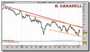 banco-sabadell-grafico-semanal-03-febrero-2011