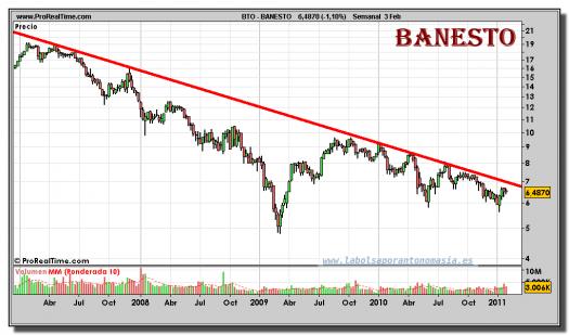 banesto-grafico-semanal-03-febrero-2011