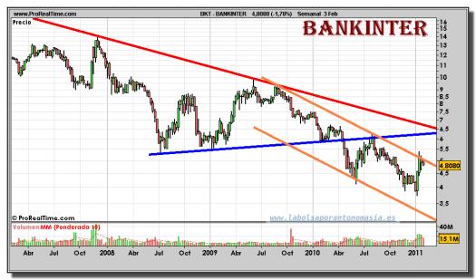 bankinter-grafico-semanal-03-febrero-2011