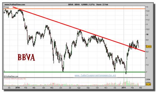 bbva-grafico-diario-22-febrero-2011