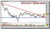 bolsas-y-mercados-grafico-semanal-08-febrero-2011