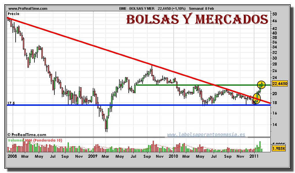 Semanal Bolsas Y Grafico Febrero Por 08 Bolsa Mercados 2011La Y6fgb7y