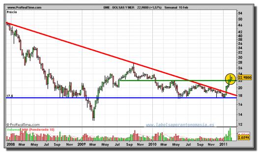 bolsas-y-mercados-grafico-semanal-15-febrero-2011