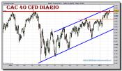 cac-40-cfd-grafico-diario-10-febrero-2011