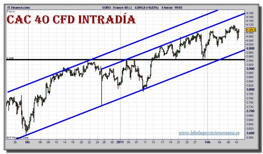 cac-40-cfd-grafico-intradiario-10-febrero-2011
