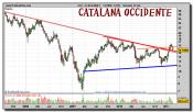 catalana-occidente-grafico-semanal-24-febrero-2011