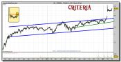 criteria-grafico-diario-28-febrero-2011