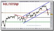 dax-30-futuro-grafico-intradiario-24-febrero-2011