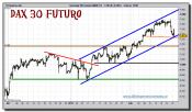 dax-30-futuro-grafico-intradiario-tiempo-real-22-febrero-2011