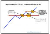 desarrollo-tipico-de-un-pull-back-alcista