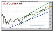 dow-jones-industrial-cfd-grafico-diario-18-febrero-2011