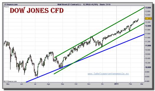 dow-jones-industrial-cfd-grafico-diario-18-febrero-2011