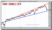 dow-jones-industrial-cfd-grafico-intradiario-24-febrero-2011