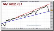 dow-jones-industrial-cfd-grafico-intradiario-24-febrero-2011