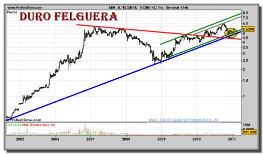 duro-felguera-grafico-semanal-01-febrero-2011