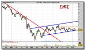 ence-grafico-semanal-23-febrero-2011