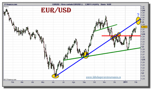 euro-dolar-grafico-diario-tiempo-real-01-febrero-2011