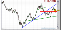 euro-dolar-grafico-diario-tiempo-real-16-febrero-2011