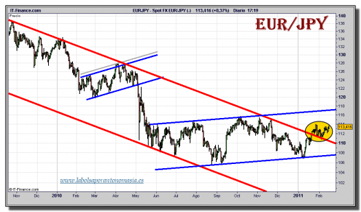 euro-yen-grafico-diario-tiempo-real-16-febrero-2011