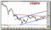 europac-grafico-semanal-24-febrero-2011