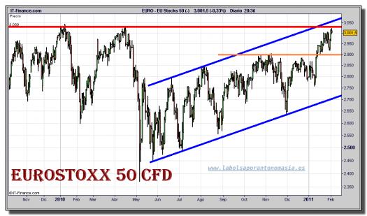eurostoxx-50-cfd-grafico-diario-02-febrero-2011