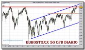 eurostoxx-50-cfd-grafico-diario-10-febrero-2011